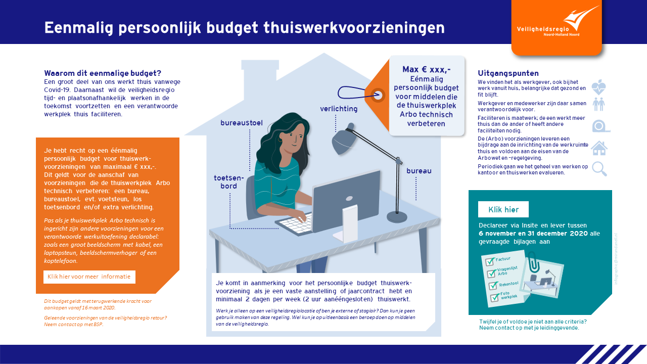Infographic pers budg thuiswerkvoorziening VR NHN